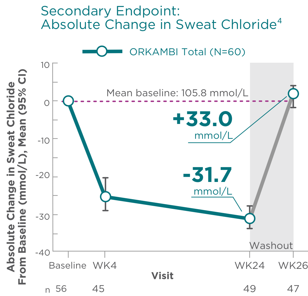 Secondary Endpoint: Absolute Change in Sweat Chloride4
