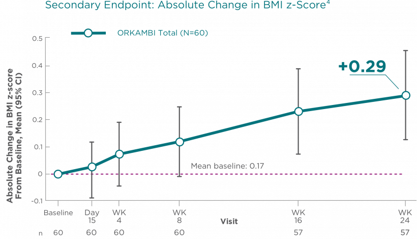 Secondary Endpoint: Absolute Change in BMI z-Score
