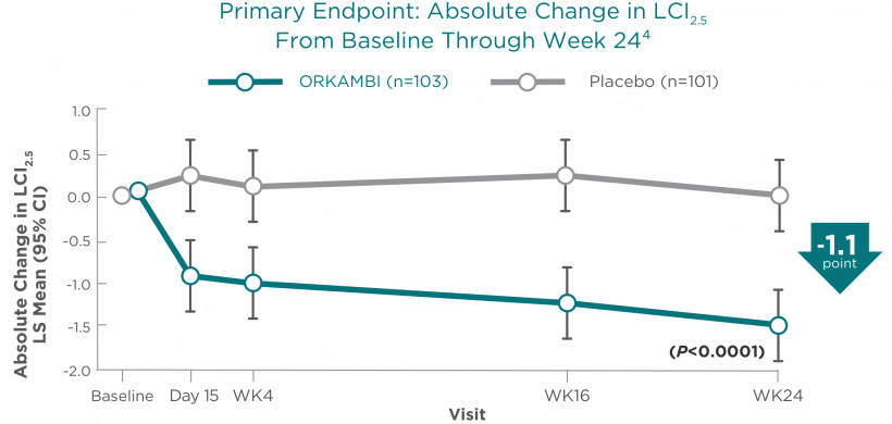 Primary Endpoint: Absolute Change in LCI